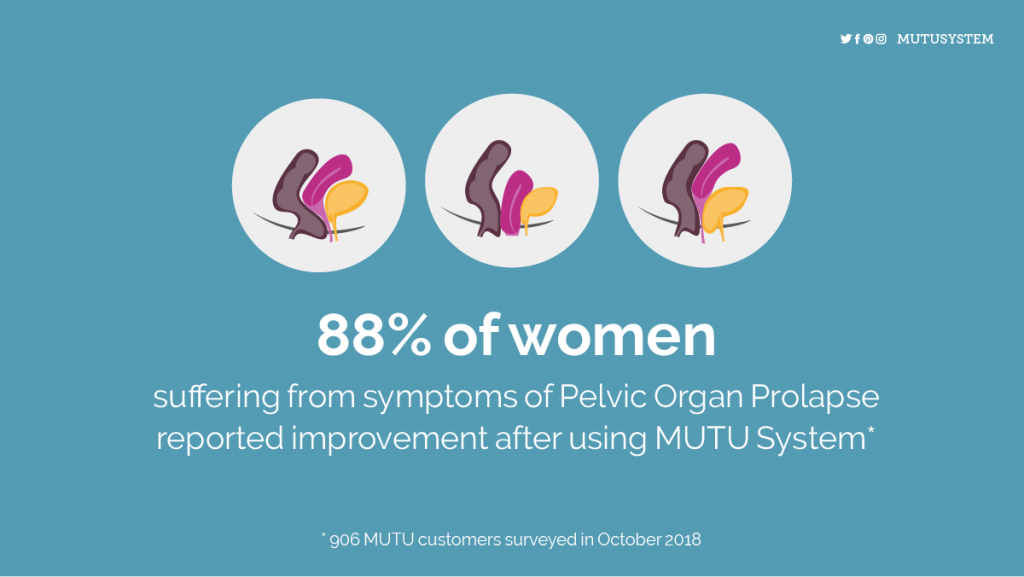 Prolapse results with MUTU