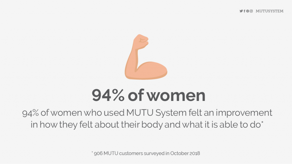 Confidence results with MUTU